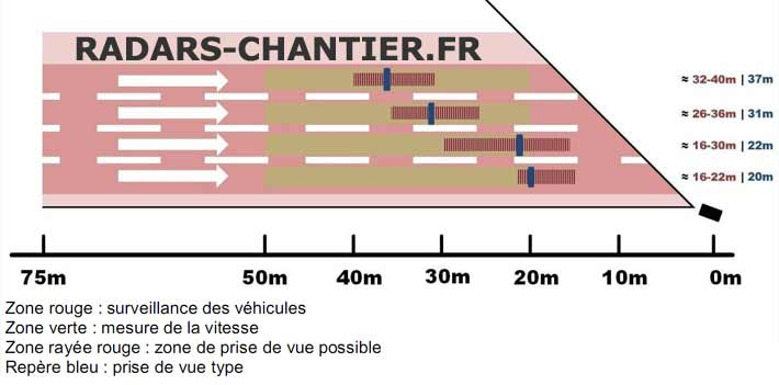 schema de fonctionnement du radar chantier